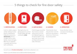 60% of local authorities delay work on fire doors